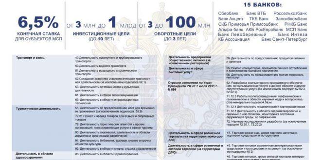 Предприниматели Приморского края могут воспользоваться кредитно-гарантийной поддержкой АО «Корпорация МСП» под 6,5%